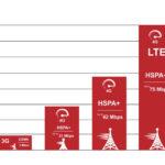 """<span class=""""title"""">Какой стандарт мобильной связи лучше: особенности и сравнение</span>"""